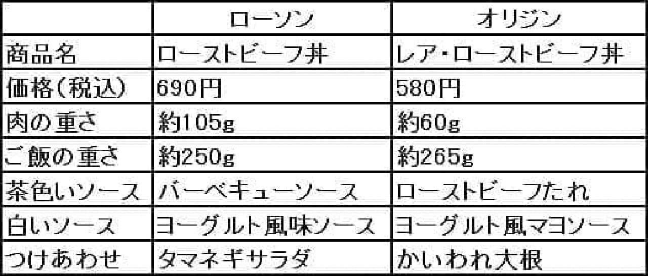 「ローストビーフ丼」スペックまとめ!