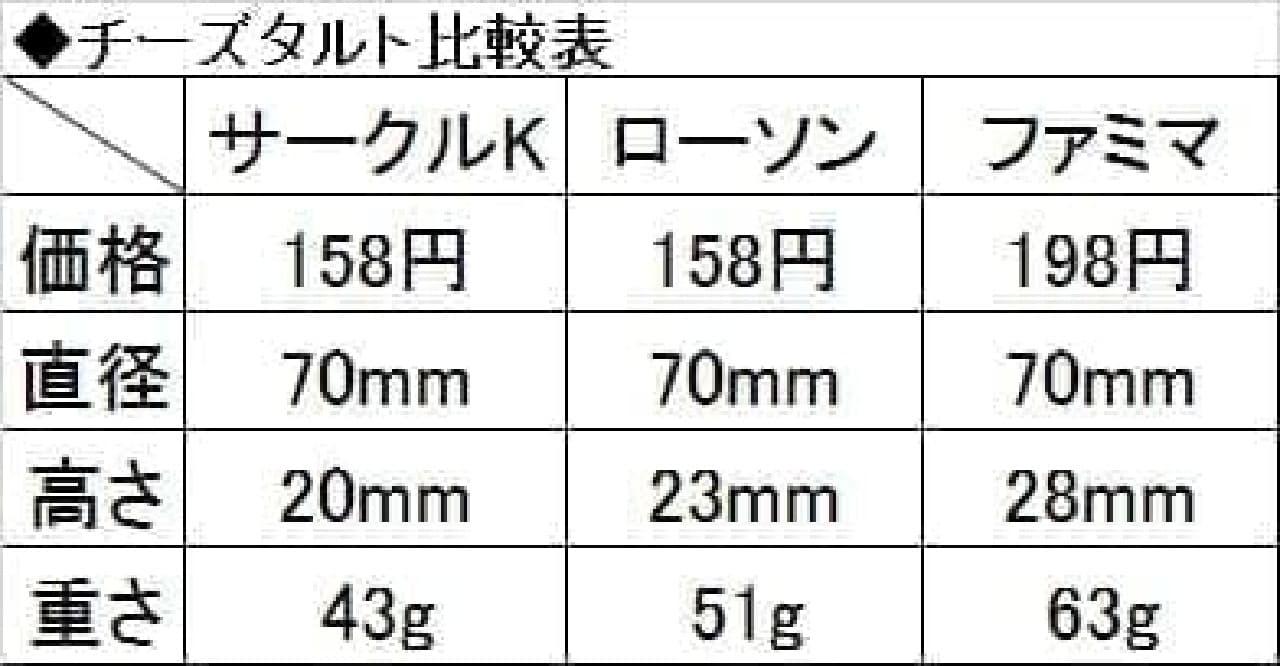 コンビニのチーズタルト、サイズや重さの比較票