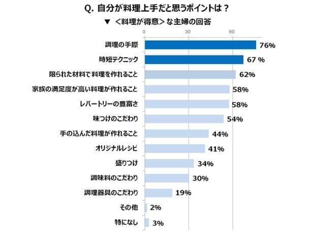 """主婦の""""料理事情""""に関する調査の調査結果グラフ"""