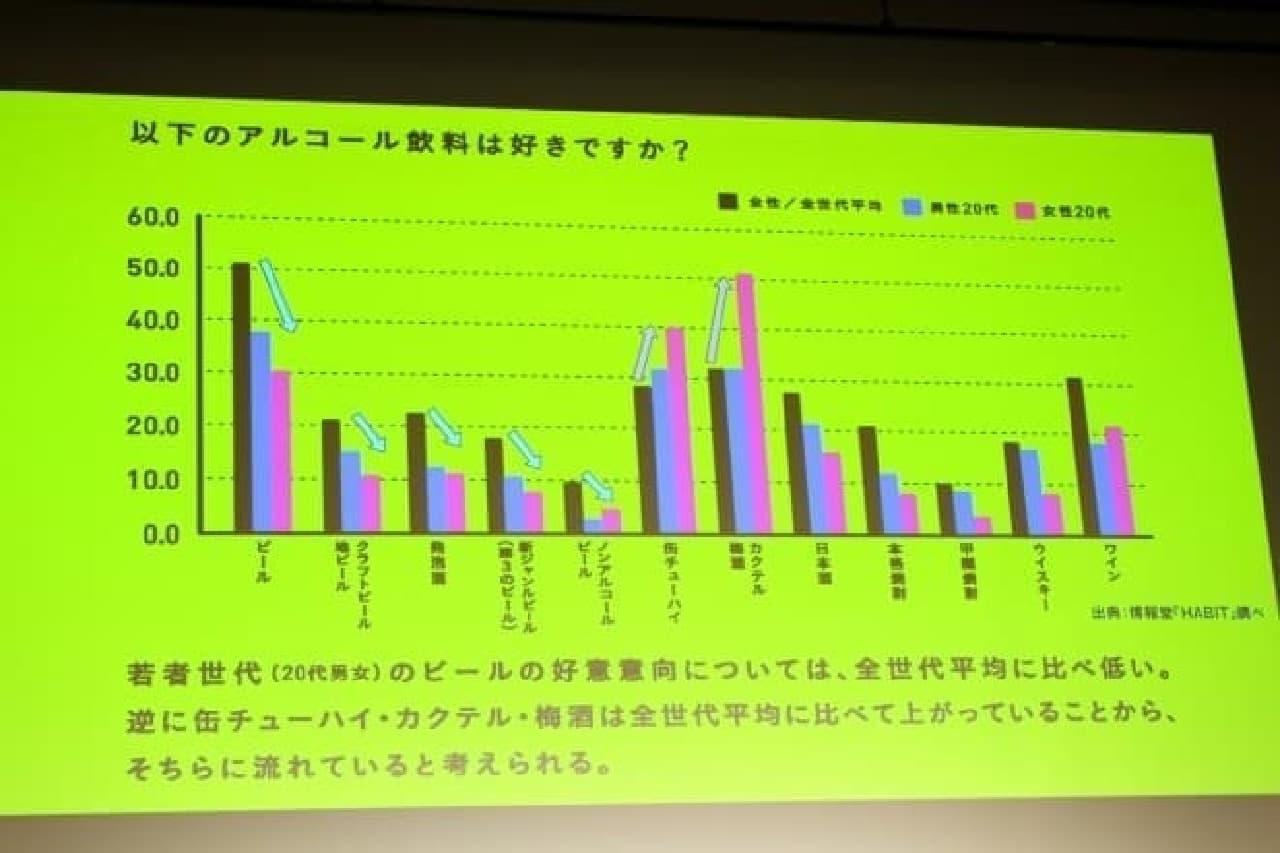 ビアトークキックオフイベント対談、好きなアルコール飲料グラフ