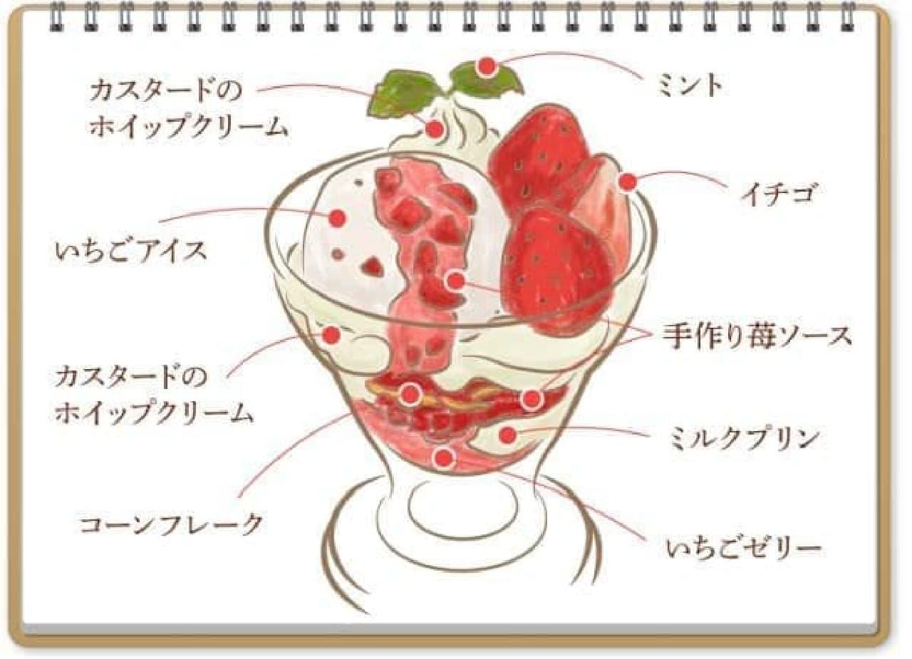 「苺づくしのいちごパフェ」は、フレッシュなイチゴにいちごアイス、手作り苺ソースやゼリーが盛りこまれた、苺づくしのパフェ
