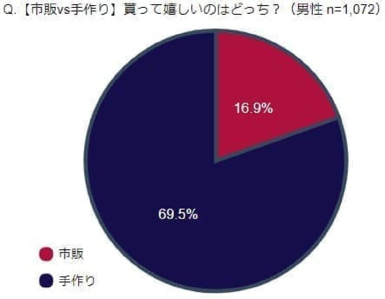 IBJが発表したバレンタイン関連調査結果