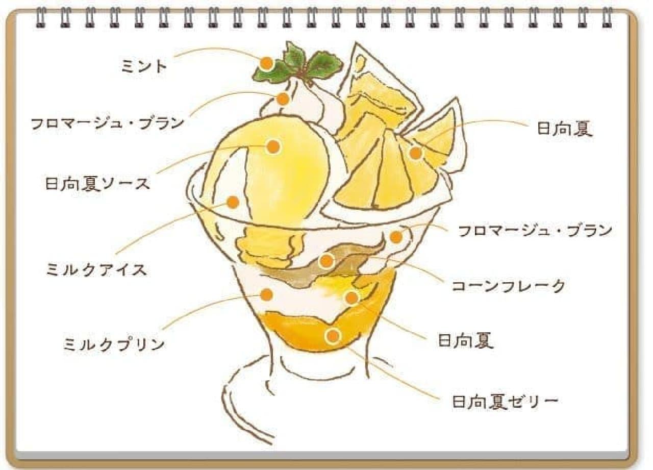 「日向夏のパフェ」は、日向夏が使用されたパフェ