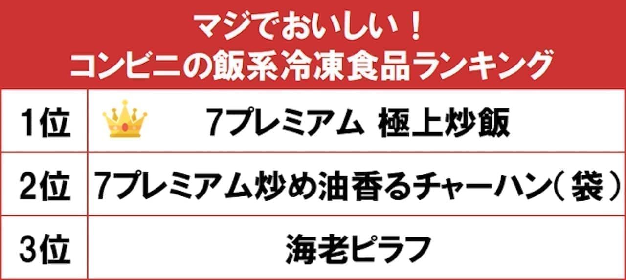 gooランキング「マジでおいしい!コンビニの飯系冷凍食品ランキング」