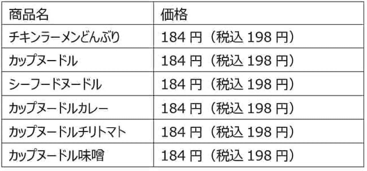 ファミリーマート「チキンラーメン」生誕62周年記念キャンペーン対象商品