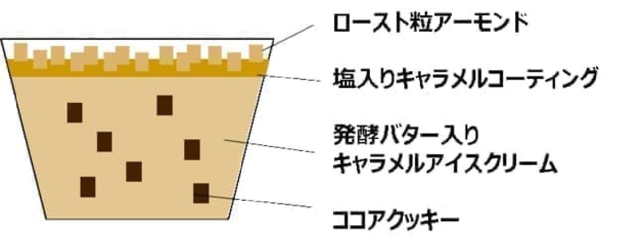 ファミリーマート限定ハーゲンダッツ ミニカップ「キャラメルナッツクッキー」