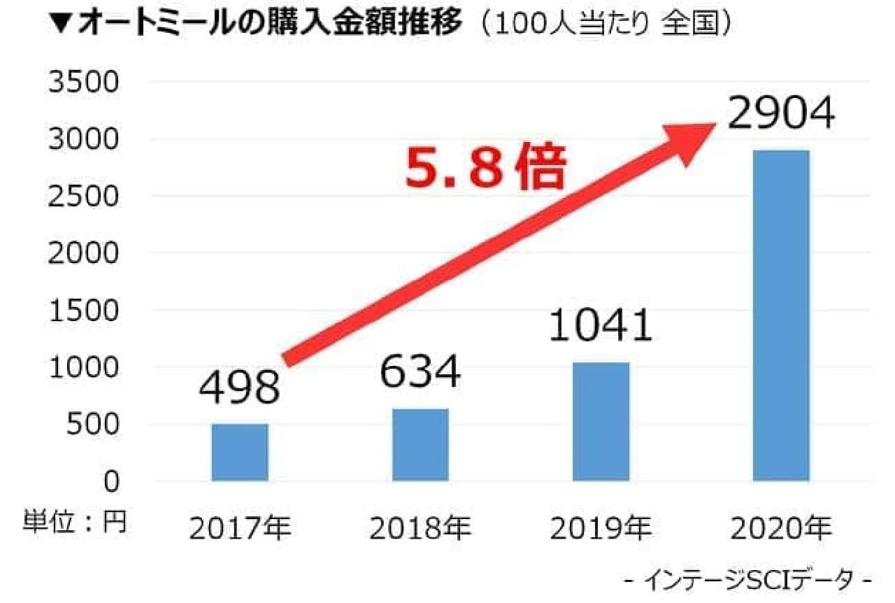 オートミルク購入金額の推移グラフ