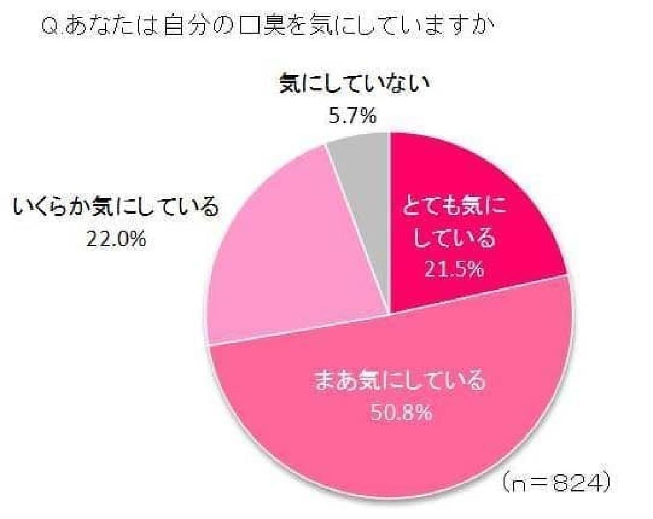 """社会人の94%が「口臭」を気にしている!―""""スメらない""""コミュニケーションとは?"""