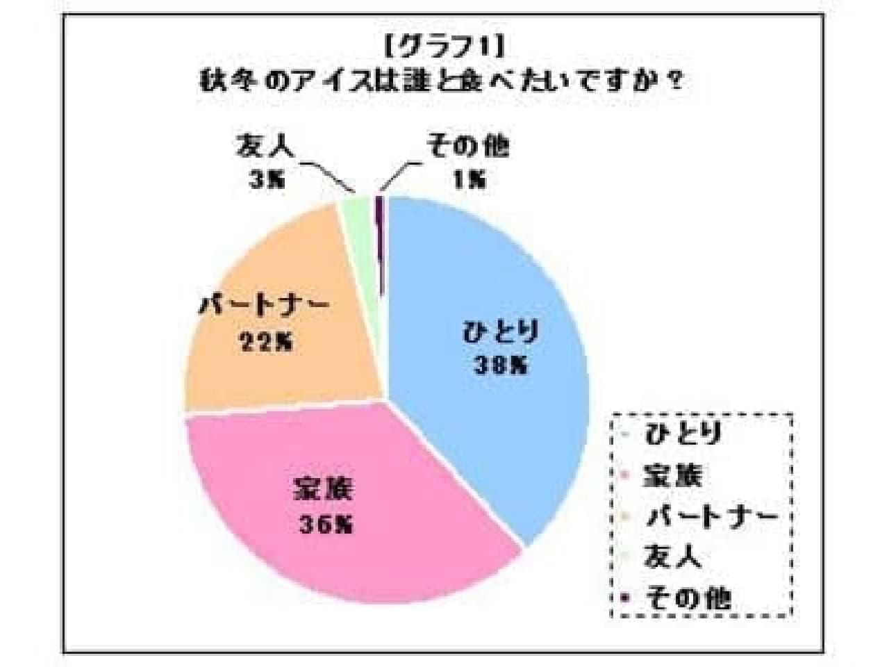 「その他」1%がとても気になります…  家族でも、パートナーでも、友だちでもない「誰か」って、誰なの?