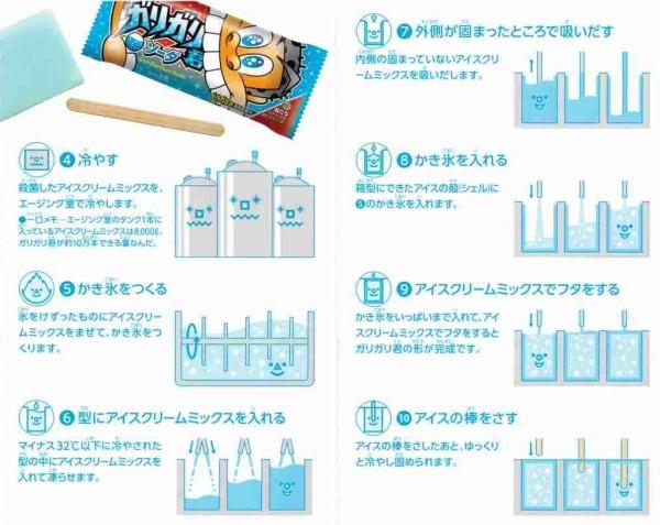 2種類のアイスクリームミックスを、順に型に入れます(出典:見学者用資料)
