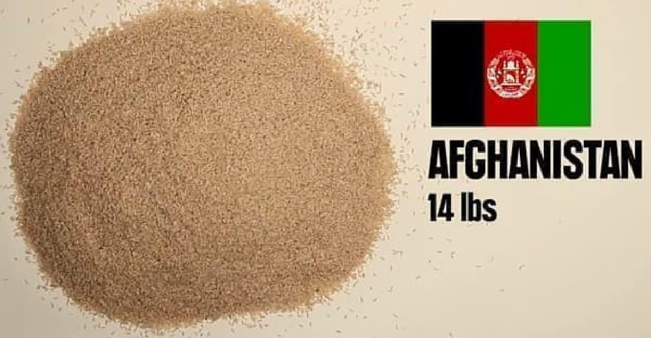 アフガニスタンでは、5ドルで6.3キロものお米を購入できます