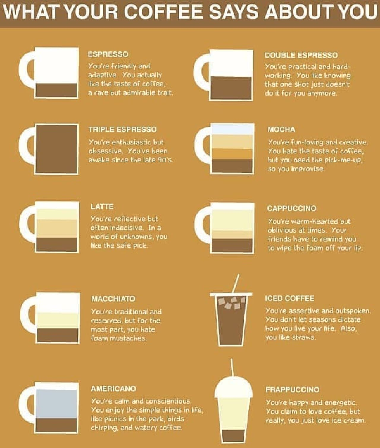 「What Your Coffee Says About You(コーヒーでわかるあなたの性格)」
