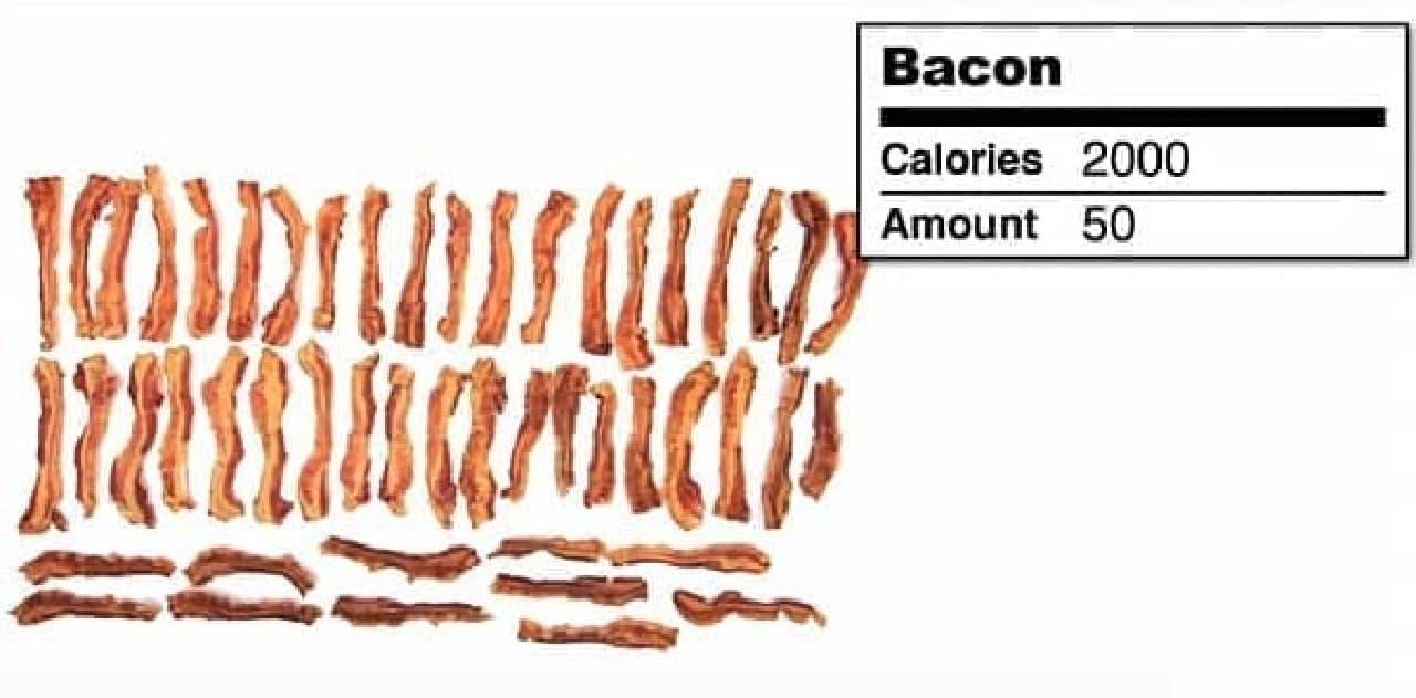 ベーコンで2,000 kcal を摂取するには50枚必要です