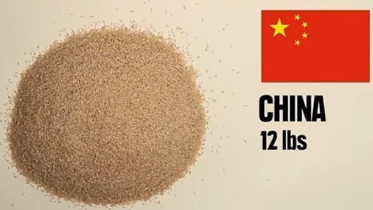 中国では約5.4キロ