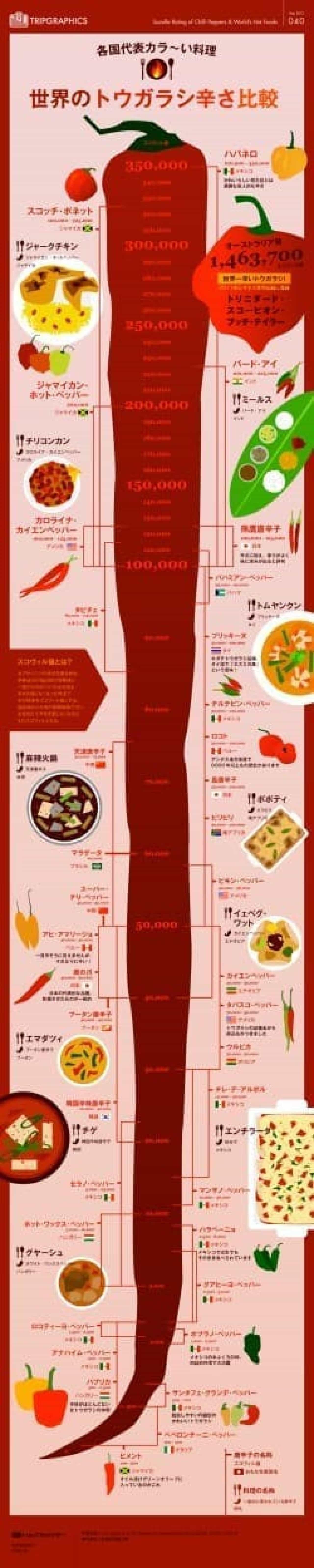 インフォグラフィック「世界のトウガラシ(&各国代表カラ~い料理)辛さ比較」を公開。世界のいろいろな唐辛子の品種の辛さ(スコヴィル値)比較と、それらの唐辛子を使った辛い料理をまとめている。