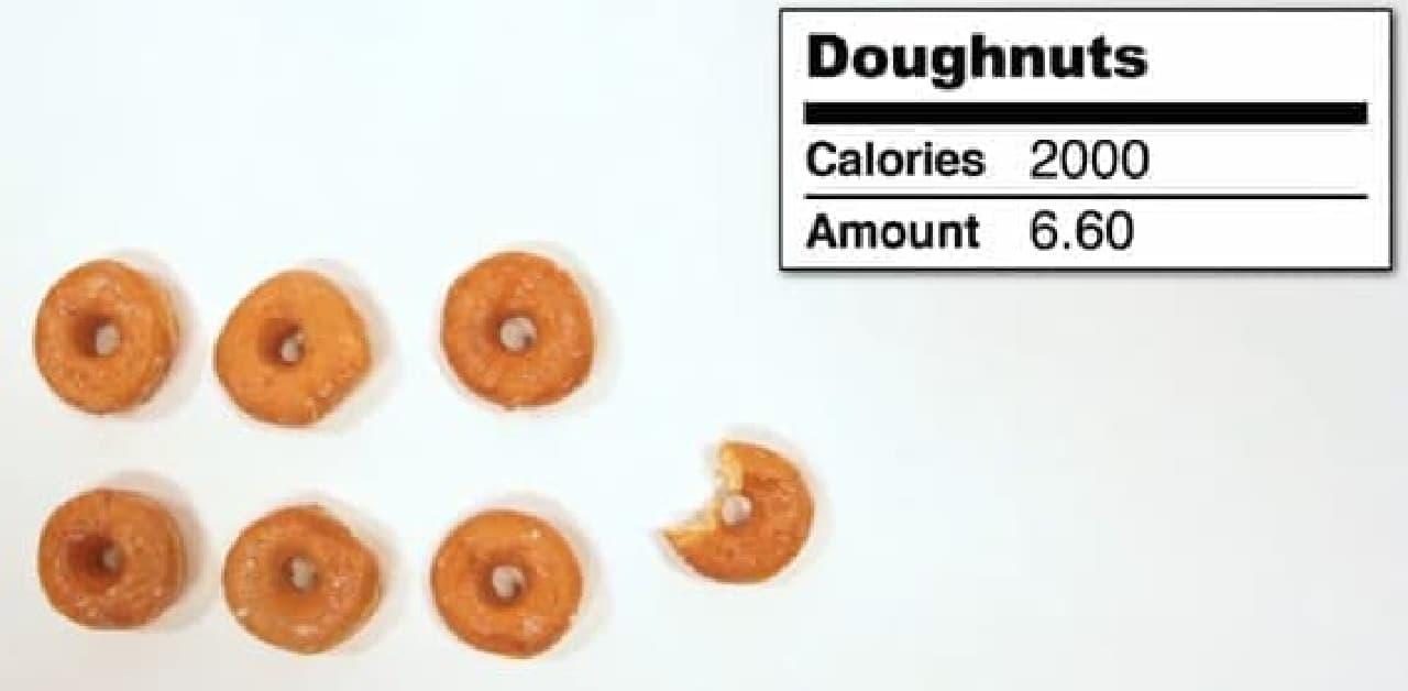 2,000 kcal 摂取するのに必要なドーナツの数は、6.6個