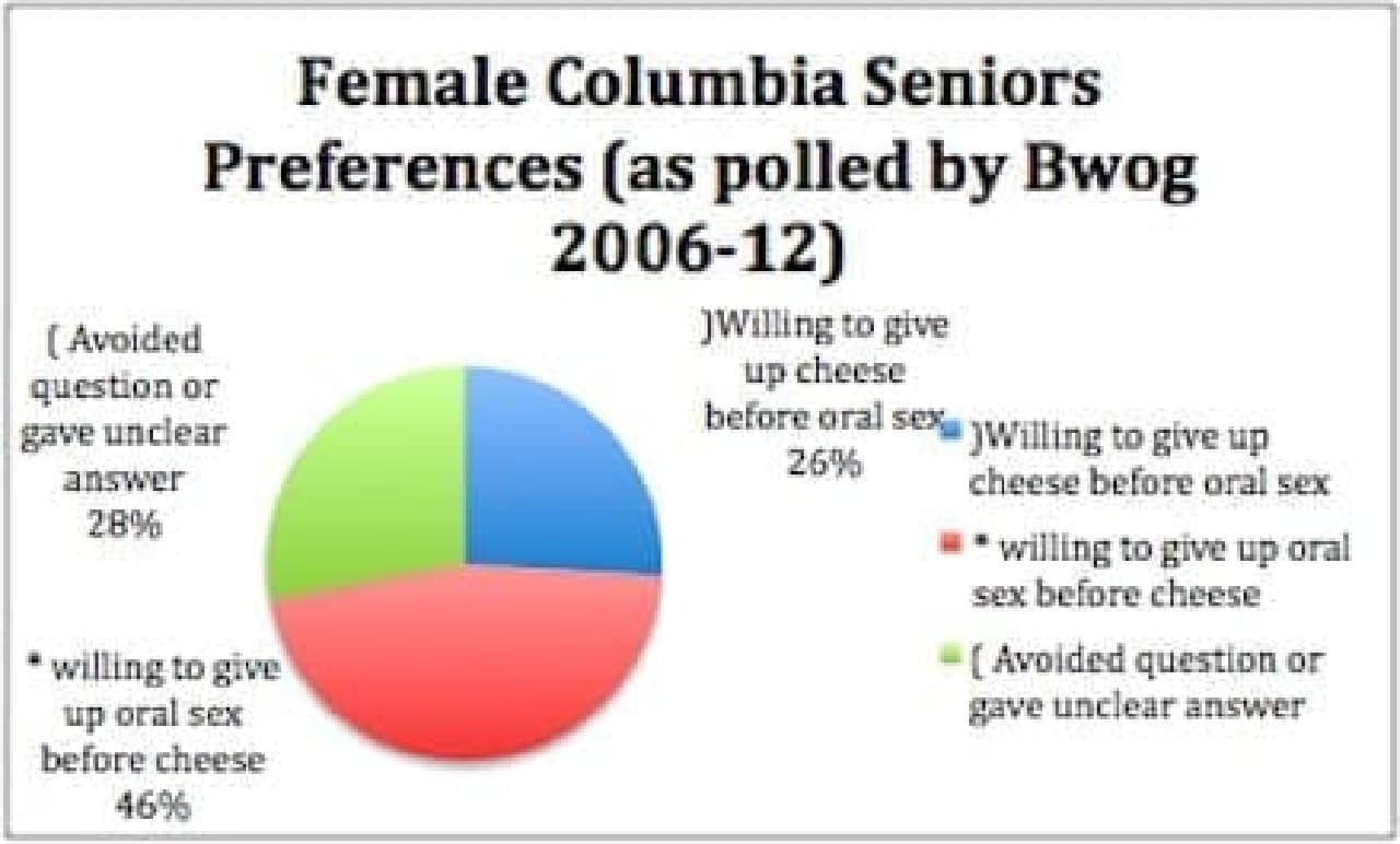 女子学生の46%がチーズを選択(出典:Bwog)