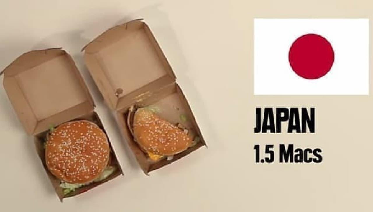 日本では1.5個です