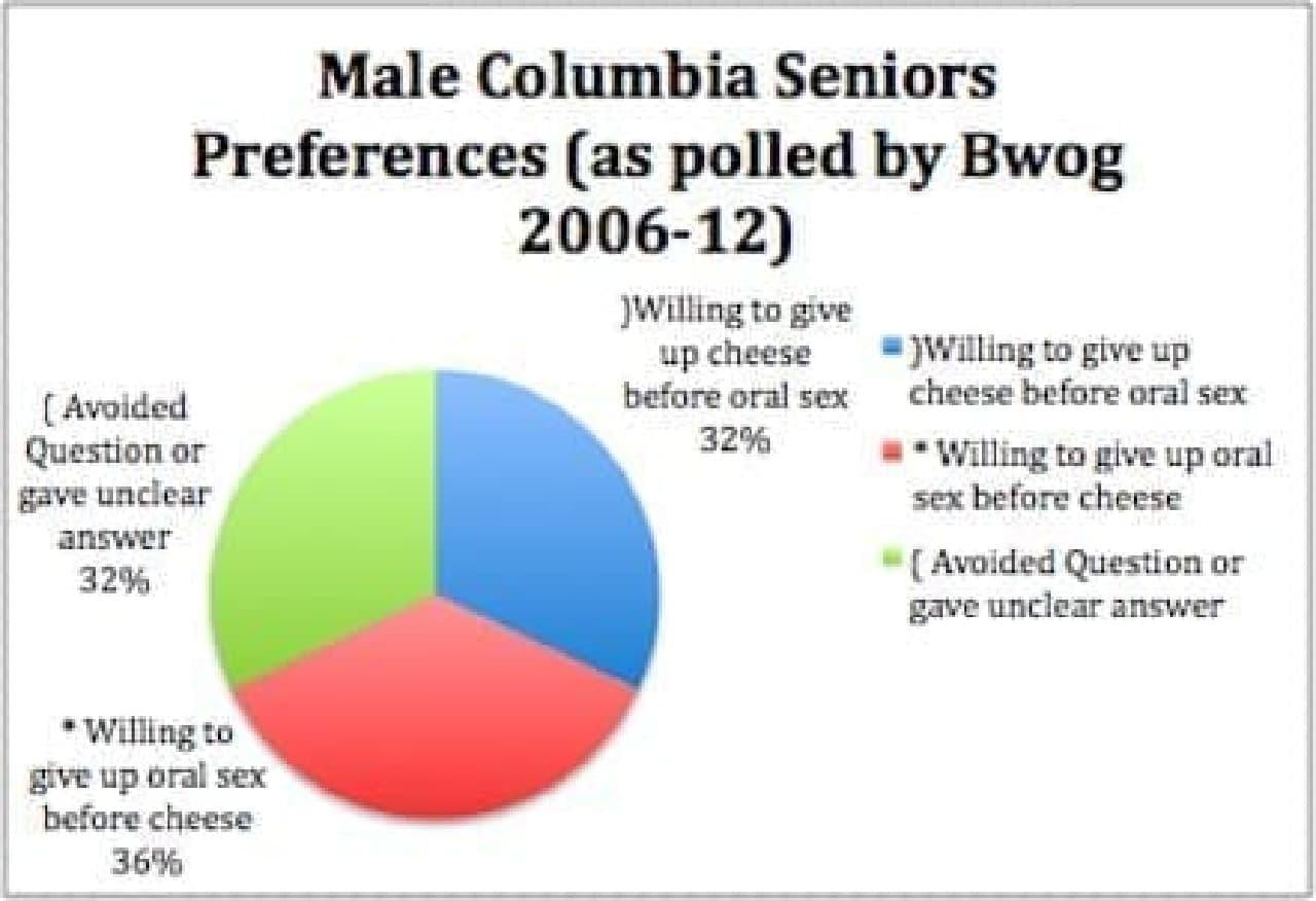 男子学生の36%がチーズを選択(出典:Bwog)