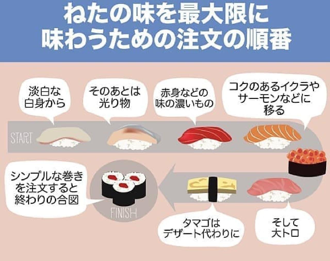 ねたを味わうための注文の順番  (注:ここでは日本語版のインフォグラフィックを使用しています)