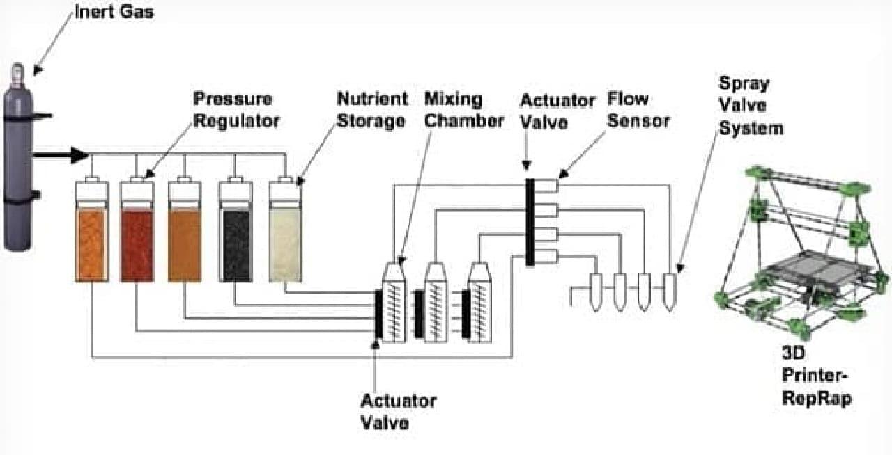 SMRC が開発している3D フードプリンターの概念図