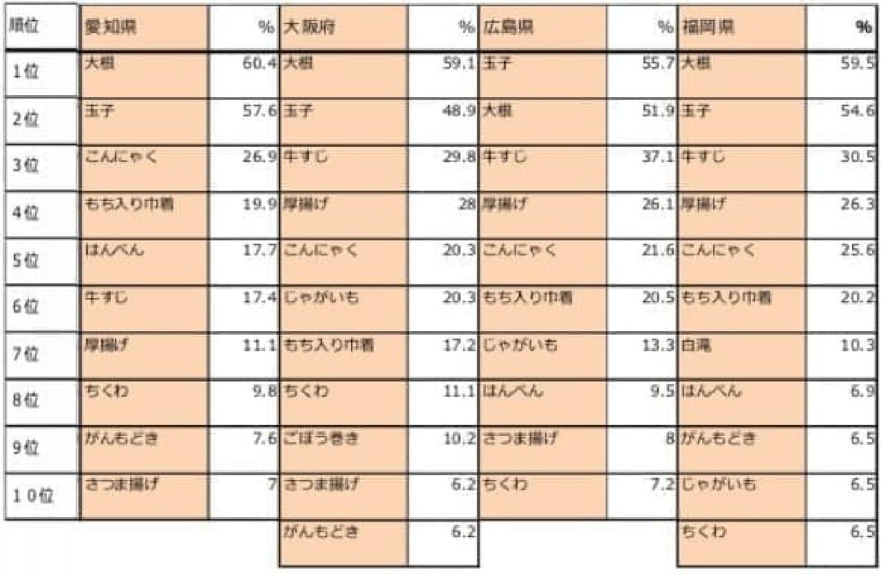 西日本では、「牛すじ」に人気があります