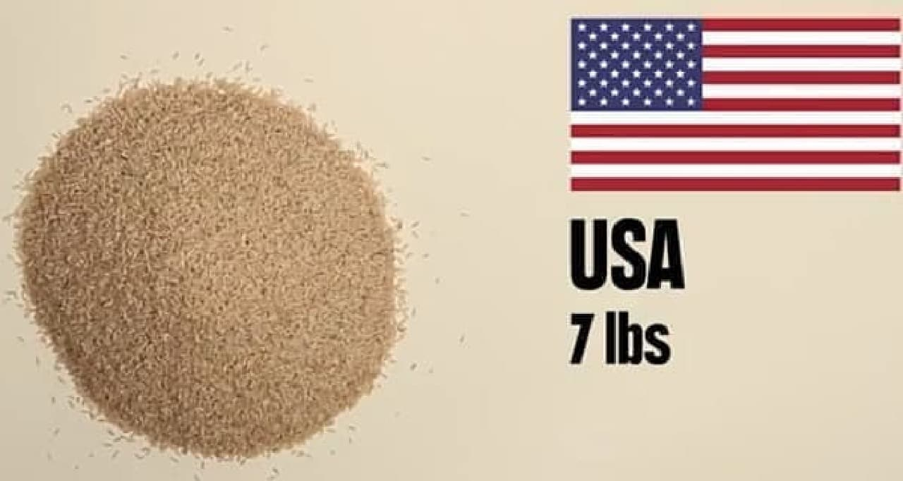 米国では約3.18キロのお米が買えます
