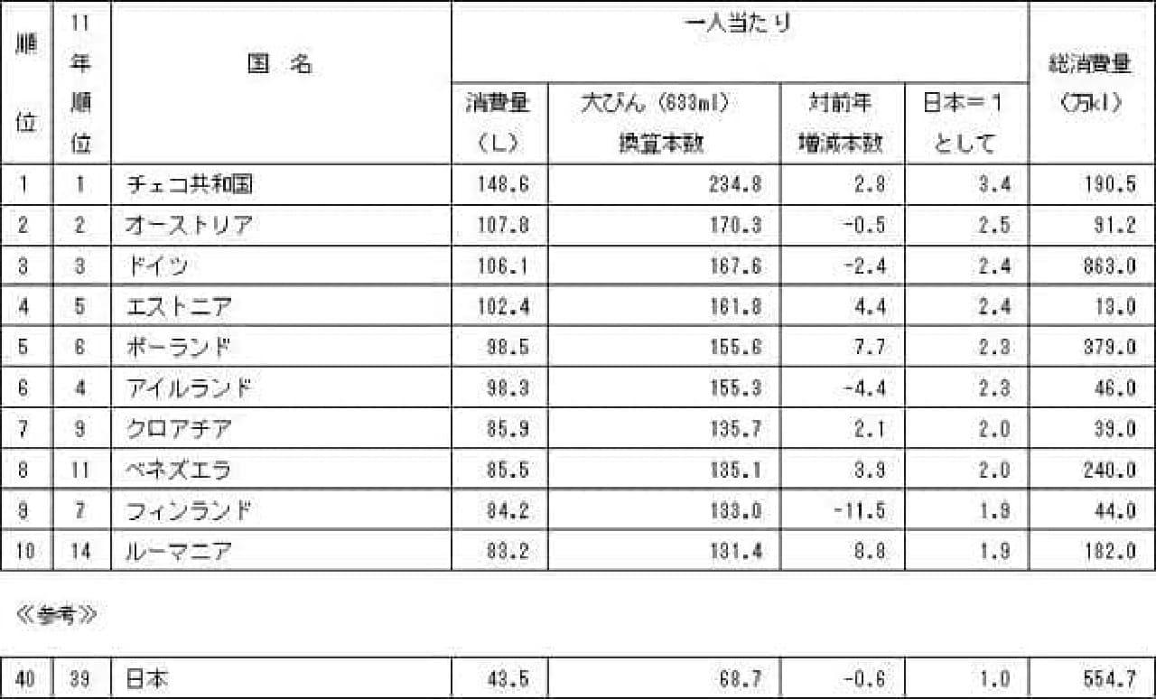 日本の1人当たりのビール消費量はアジア最高ですが、上には上も