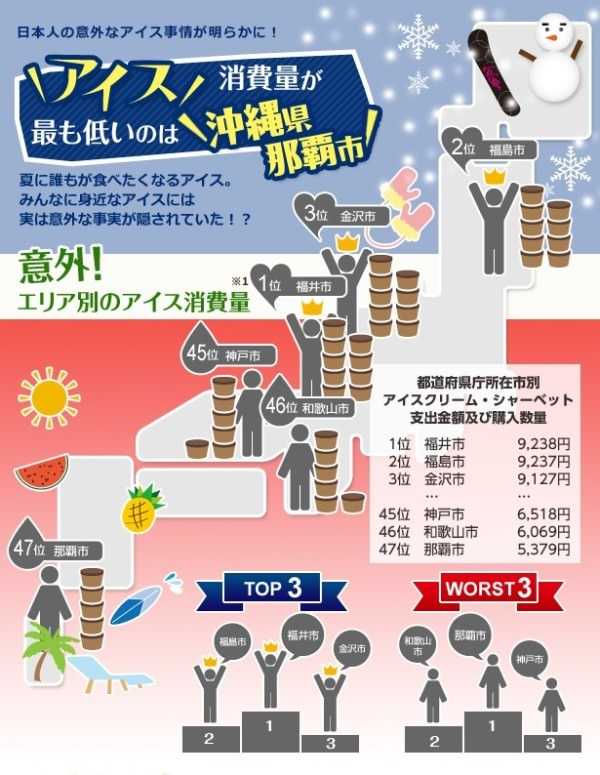 トレンド総研は、インフォグラフィックス「日本人の意外なアイス事情」を公開した。「アイスは27℃で売れ始め、30℃で売れなくなる 」や「那覇市は日本で最もアイス消費量が少ない」など興味深い結果に。