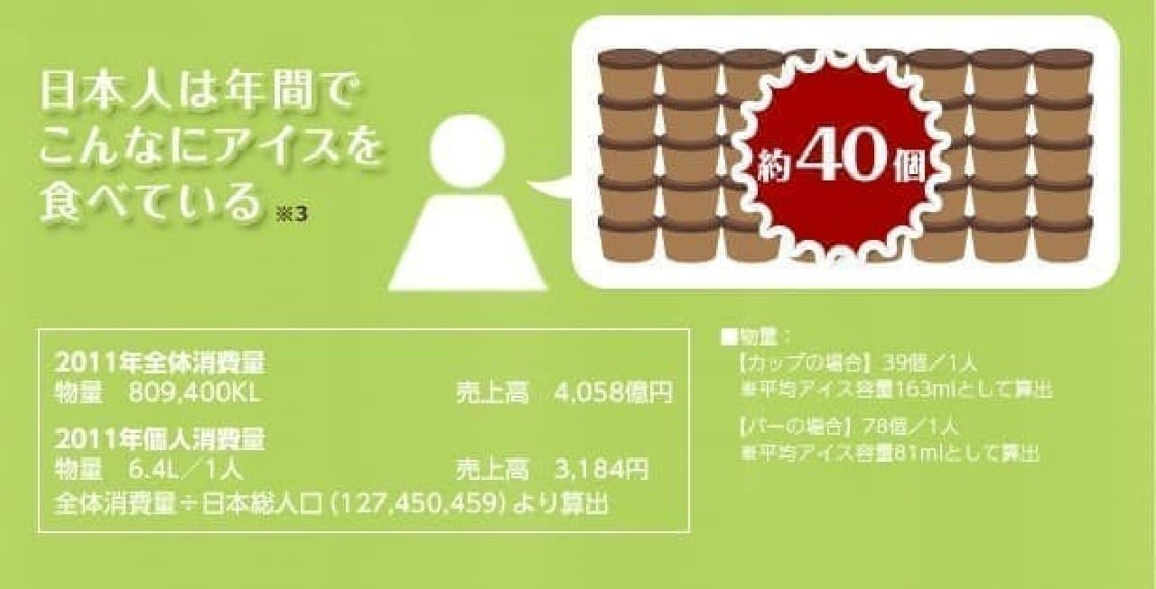 日本人の年間アイス消費量