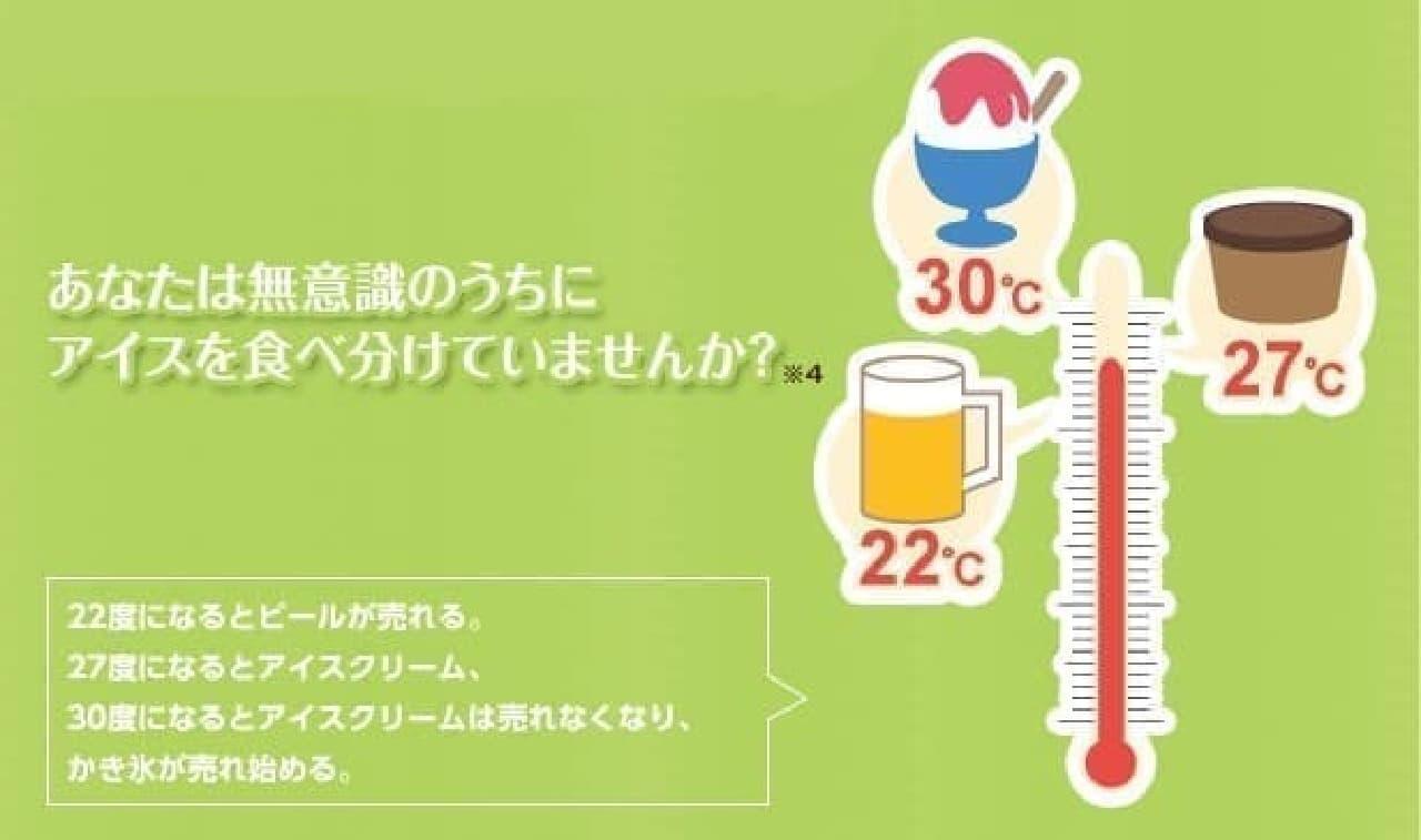 インフォグラフィックス「日本人の意外なアイス事情」
