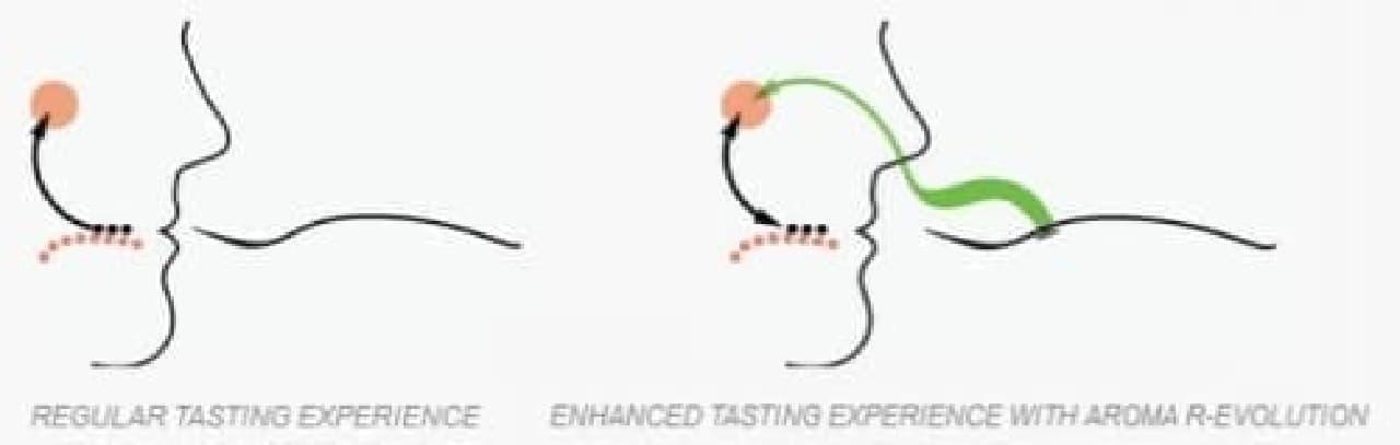 """いつもの食体験(左)と、アロマフォークを使った食体験(右)  後者ではより """"美味しい香り"""" を感じられる"""