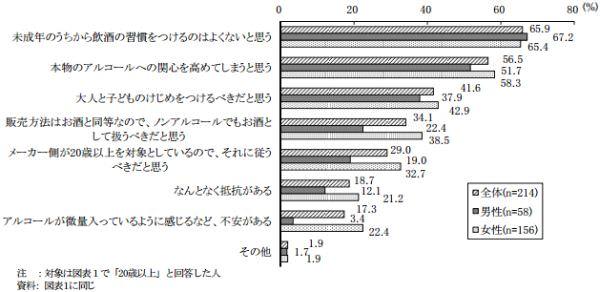 ノンアルコール飲料を飲むのは20歳以上と考える理由(全体・性別、複数回答)