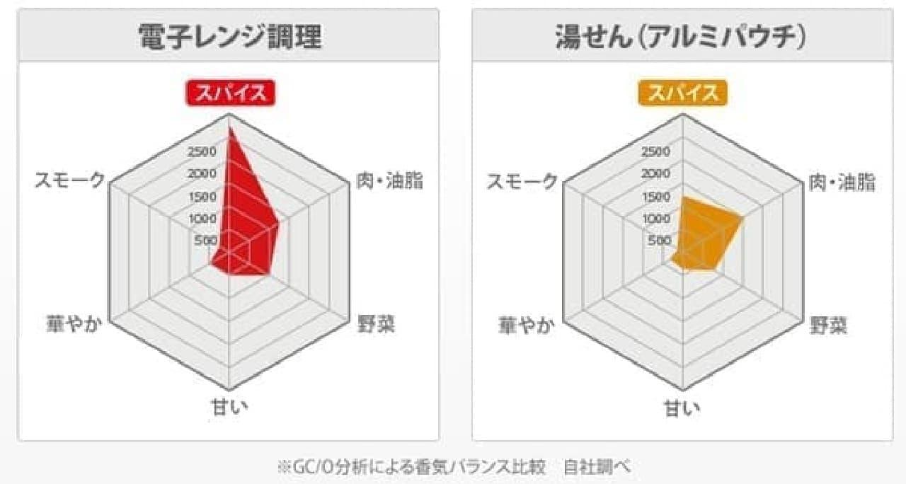調理方法による味わいの比較  (出典:大塚食品)