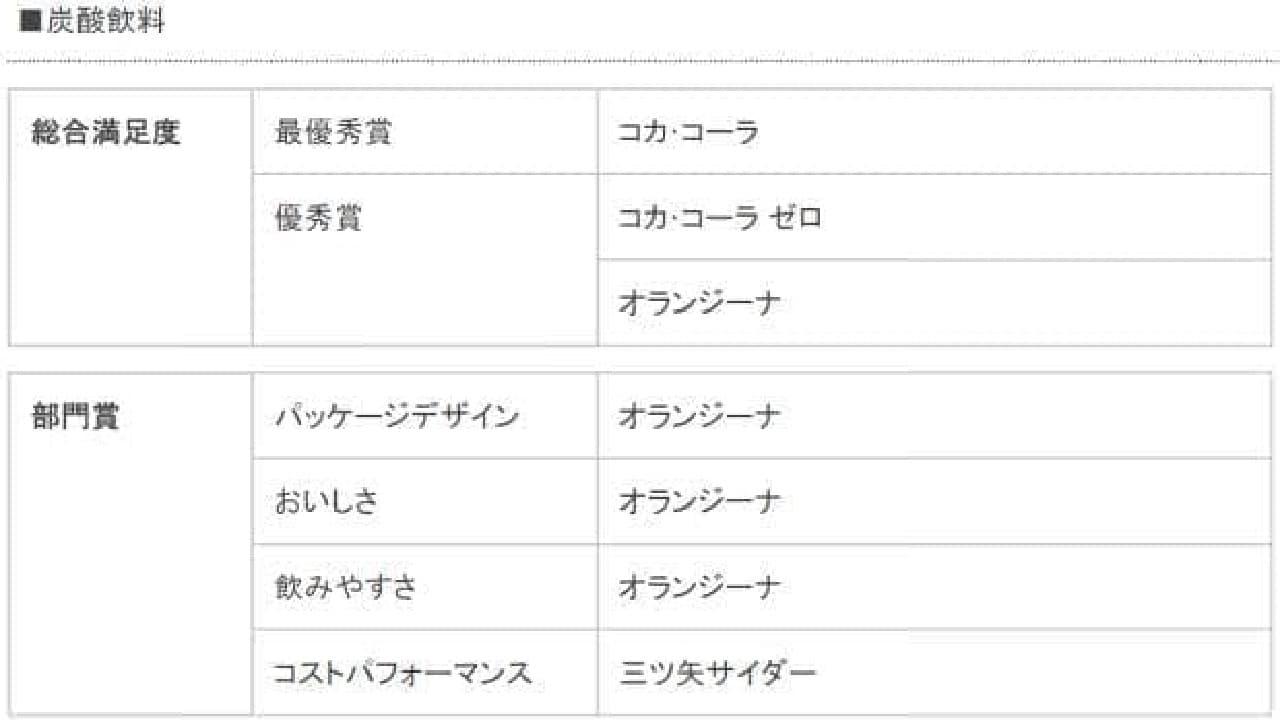 炭酸飲料(総合満足度・部門賞)