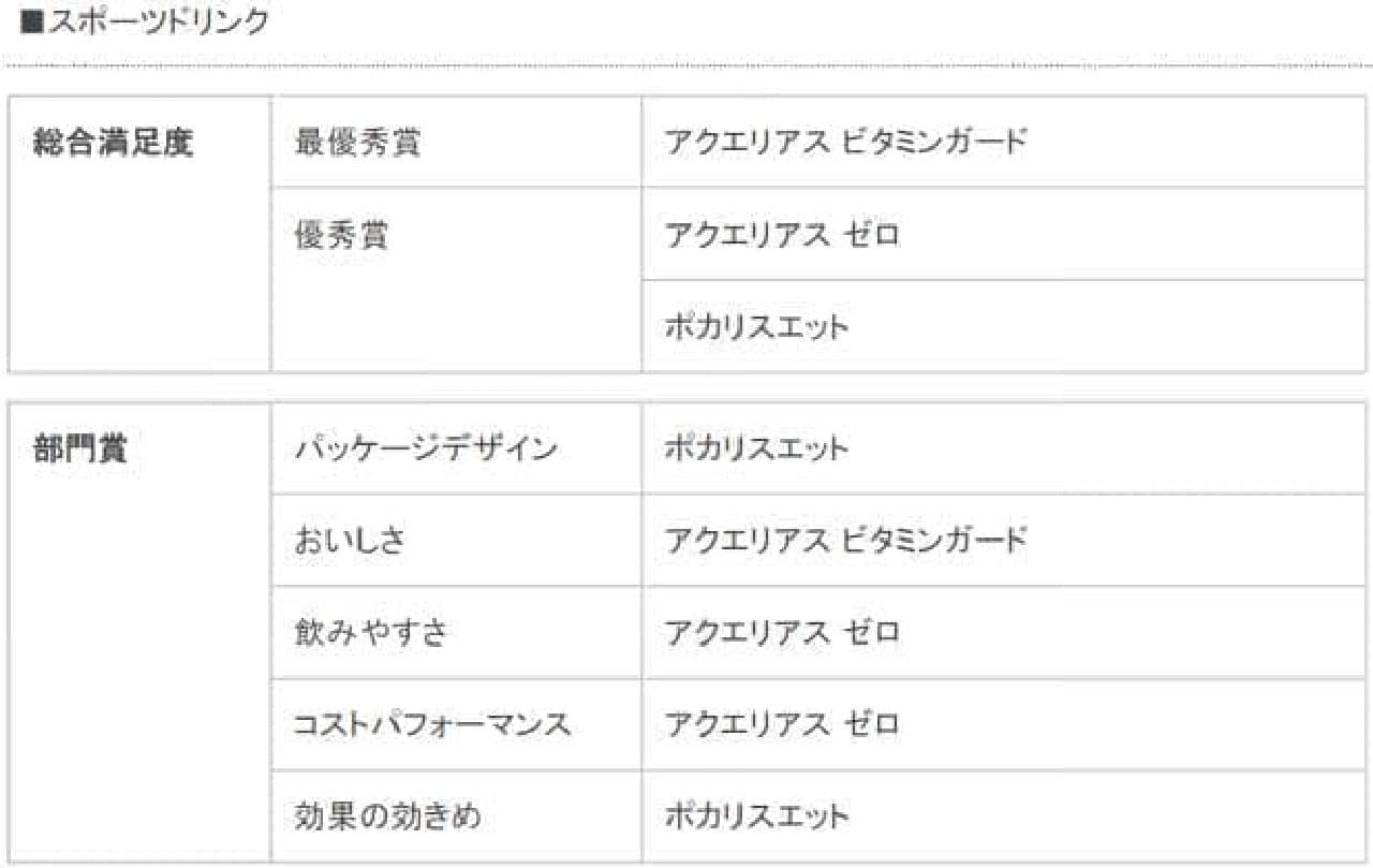スポーツドリンク(総合満足度・部門賞)