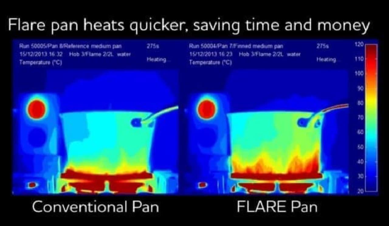 Flare Pan(右)の方が熱伝導が速いのがわかる
