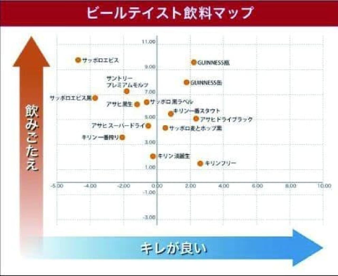 ビールテイスト飲料マップ[出典:味香り戦略研究所]