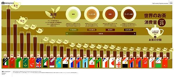 トリップアドバイザーによる「世界のお茶消費量 TOP25」  *クリックすると大きな画像を表示できます