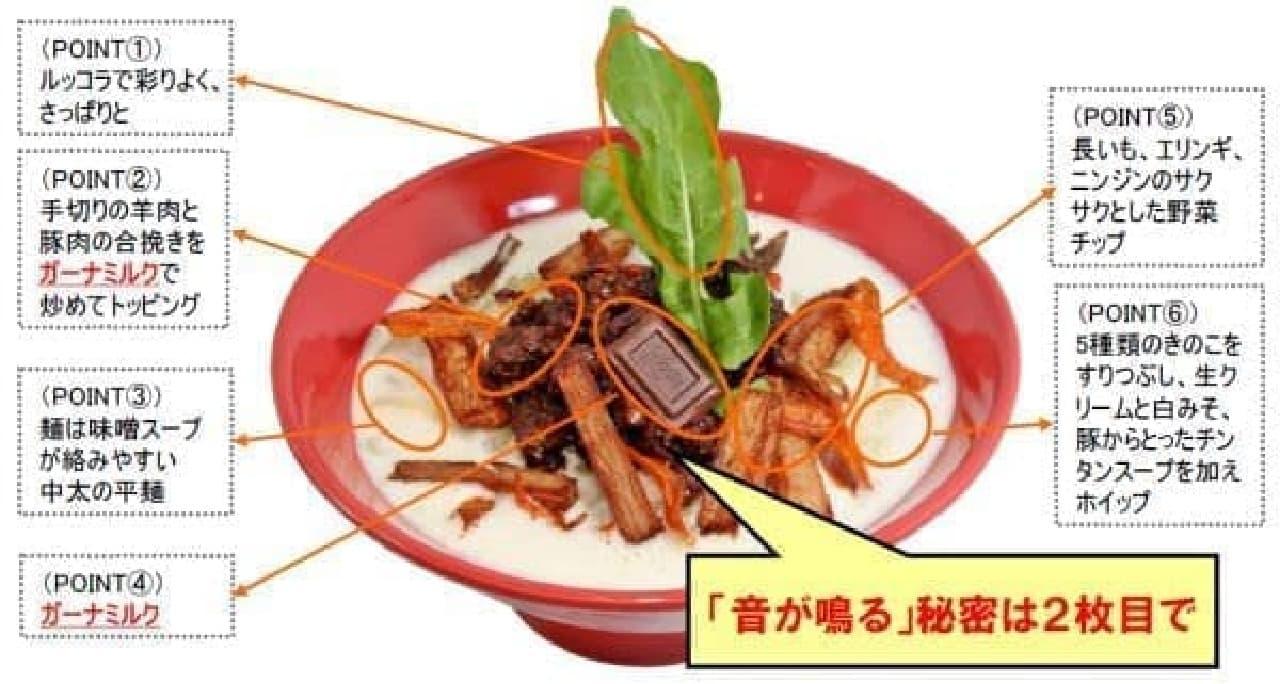 「味噌ガーナ2013」の仕組み