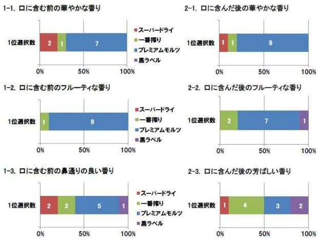 「ビールの香り」に関する官能試験/一般モニターの検査結果(香り高さの違い)