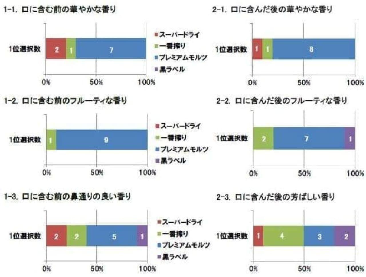 「ビールの香り」に関する官能試験/官能検査員の検査結果(香り高さの違い)