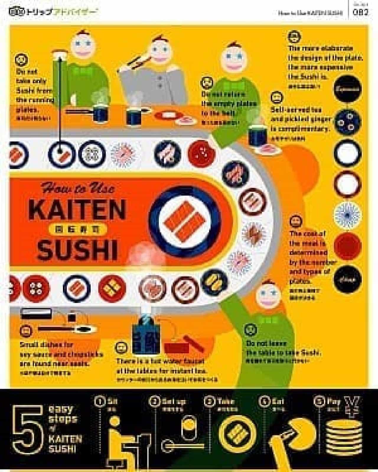「外国人に教えたい回転寿司の掟」(一部)