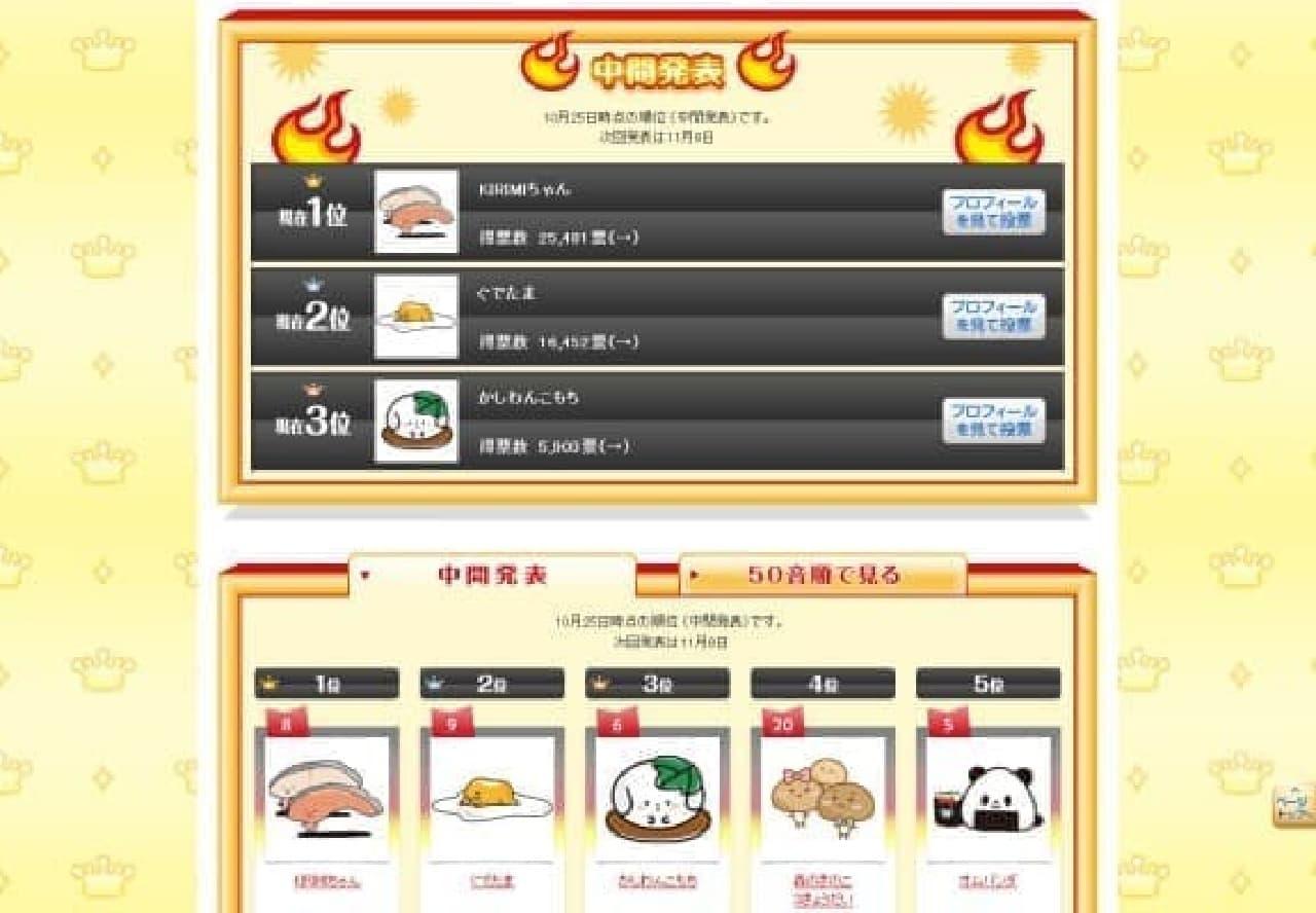 KIRIMI ちゃん、ダントツの1位!(出典:食べキャラ総選挙)  (c)2013 SANRIO CO.,LTD.