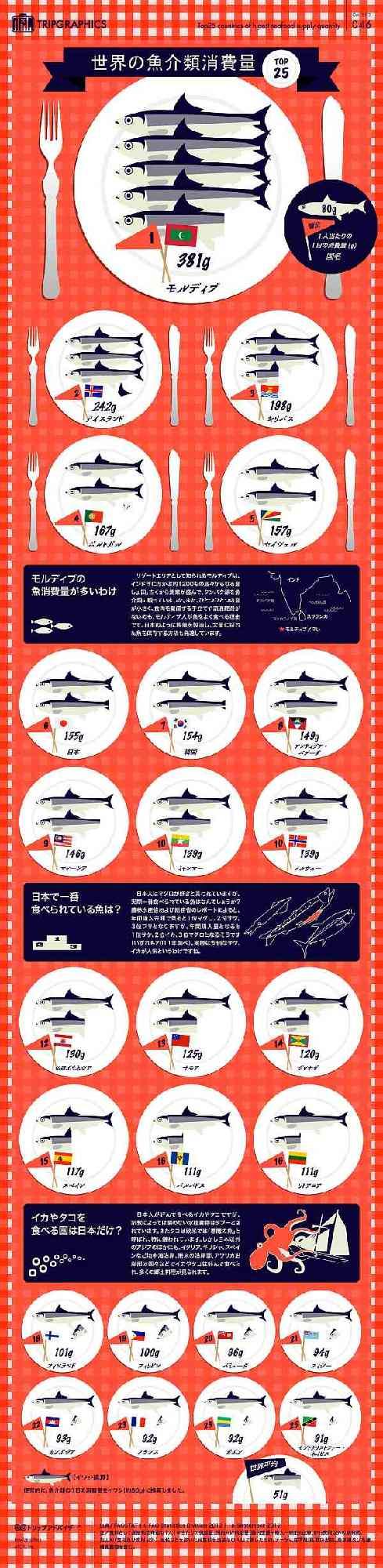 トリップアドバイザーによる「世界の魚介類消費量 TOP25」   *クリックすると大きな画像を表示できます